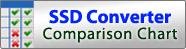 logo charte de comparaison des convertisseur SSD icydock