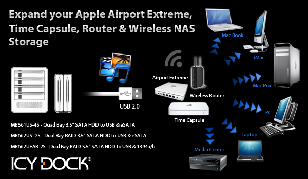 Expand your Apple Airport Extreme, Time Capsule, Router & Wireless NAS Storage with Icy Dock