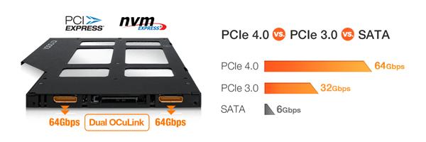 Foto que muestra la comparación entre PCIe 4.0/ PCIe 3.0/ SATA