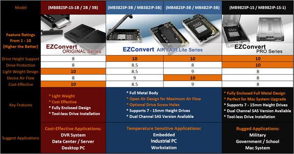 tableau de comparaison EZConvert