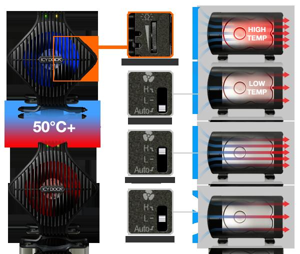 photo des différents modes du ventilateur du mb080useb-1sb (contrôle de la lumière, ventilation automatique, haute ventilation, basse ventilation