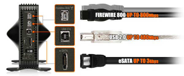 photo du port USB 2.0 et eSATA du mb080useb-1sb