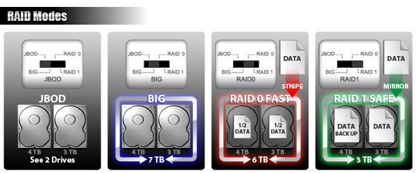 photo des différents modes RAID possibles avec le mb662u3-2s : JBOD, BIG, RAID 0 FAST, RAID 1 SAFE