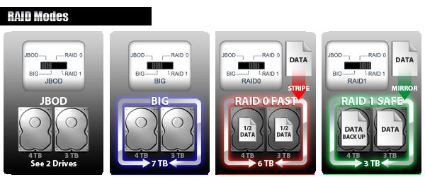 photo des différents modes RAID possibles avec le mb662u3-2s : JBOD, BIG, RAID 0 FAST, RAID 1 SAFE